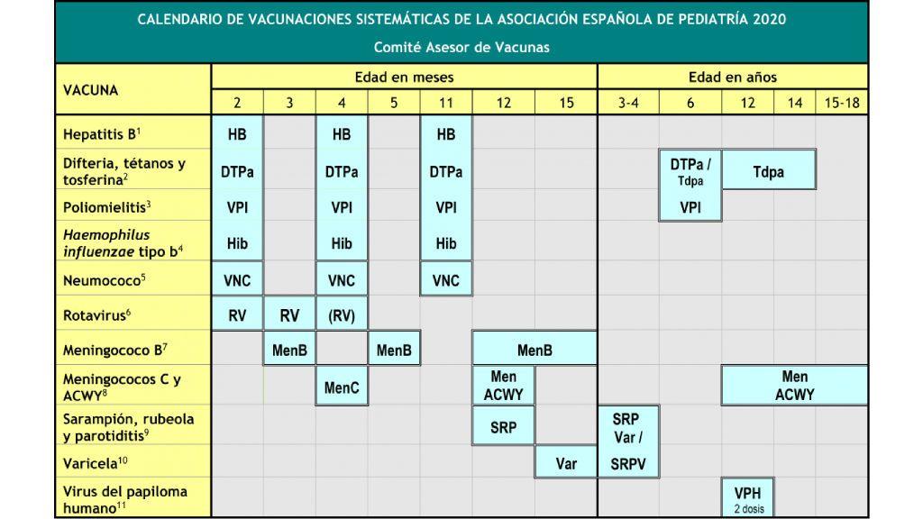 Calendario de vacunaciones de la Asociación Española de Pediatría 2020.