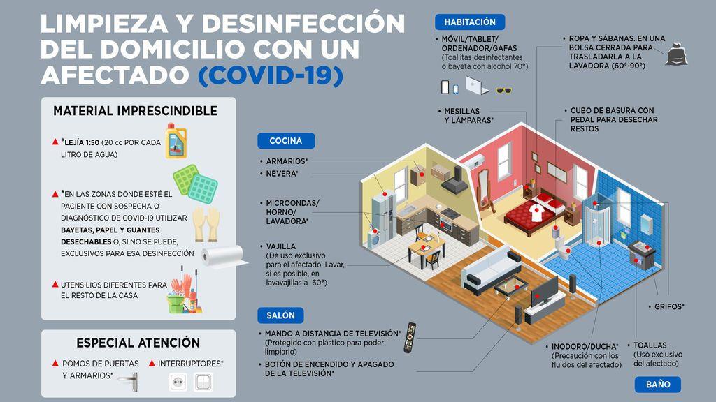 Infografia para la higiene en el hogar por coronavirus