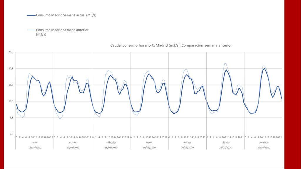 Comparativa  del consumo de agua en Madrid antes y después del confinamiento