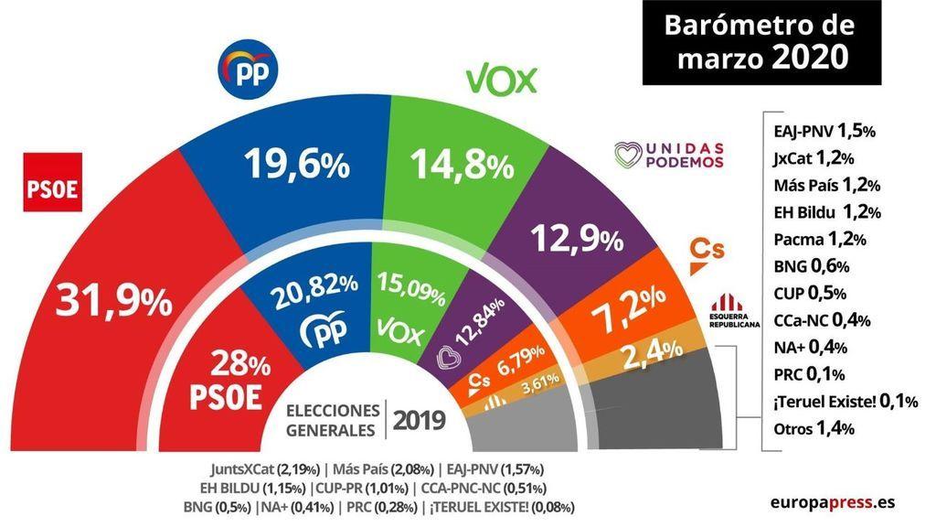 El PSOE saca más de doce puntos de ventaja al PP en un CIS hecho antes del estado de alarma