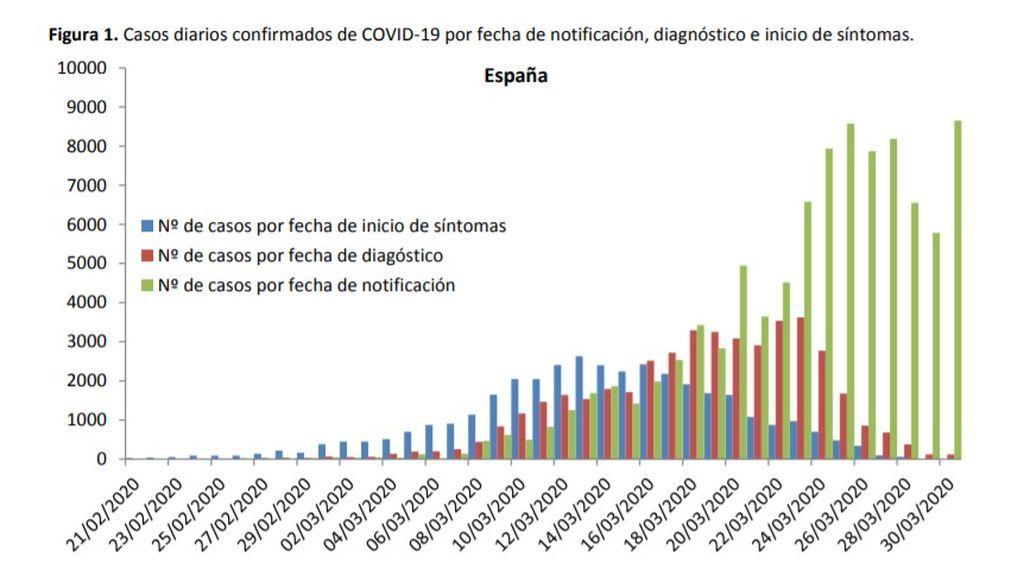 Evolución de los casos de coronavirus en España