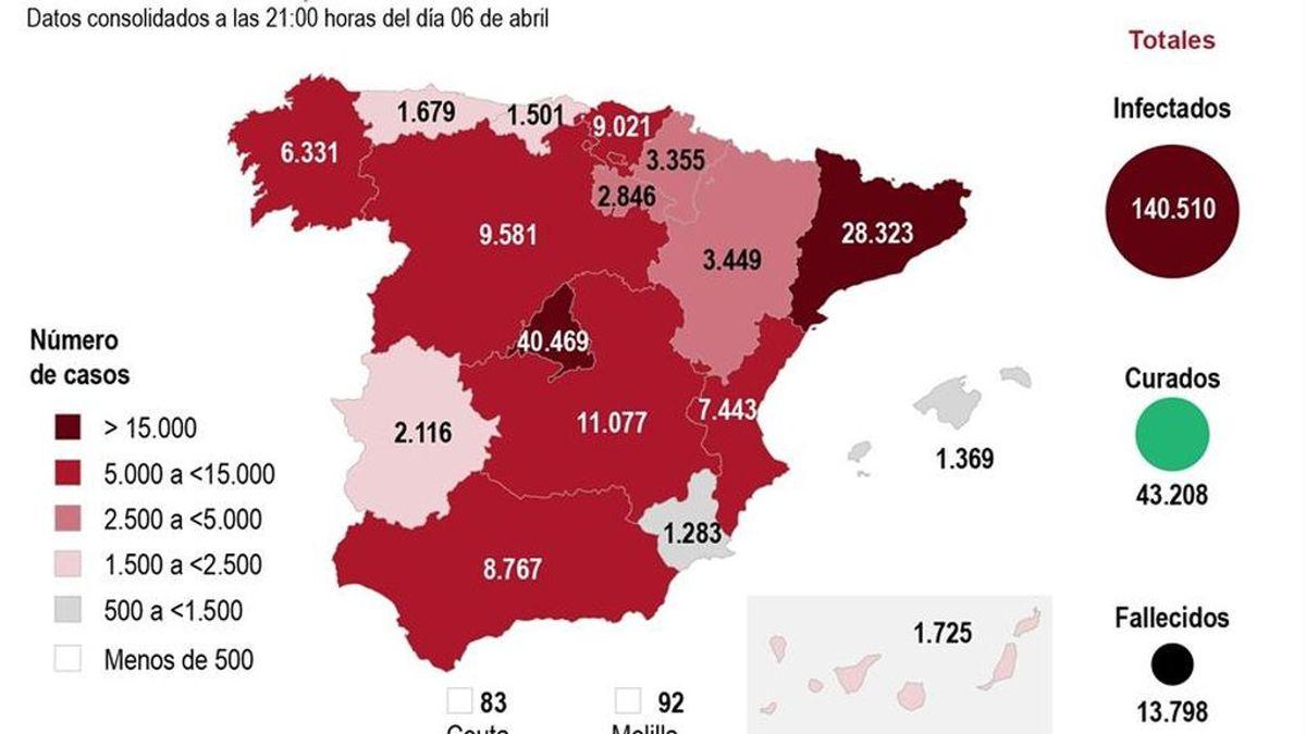 743 muertos más: la curva no acaba de aplanarse aunque los 43.208 recuperados dan esperanza