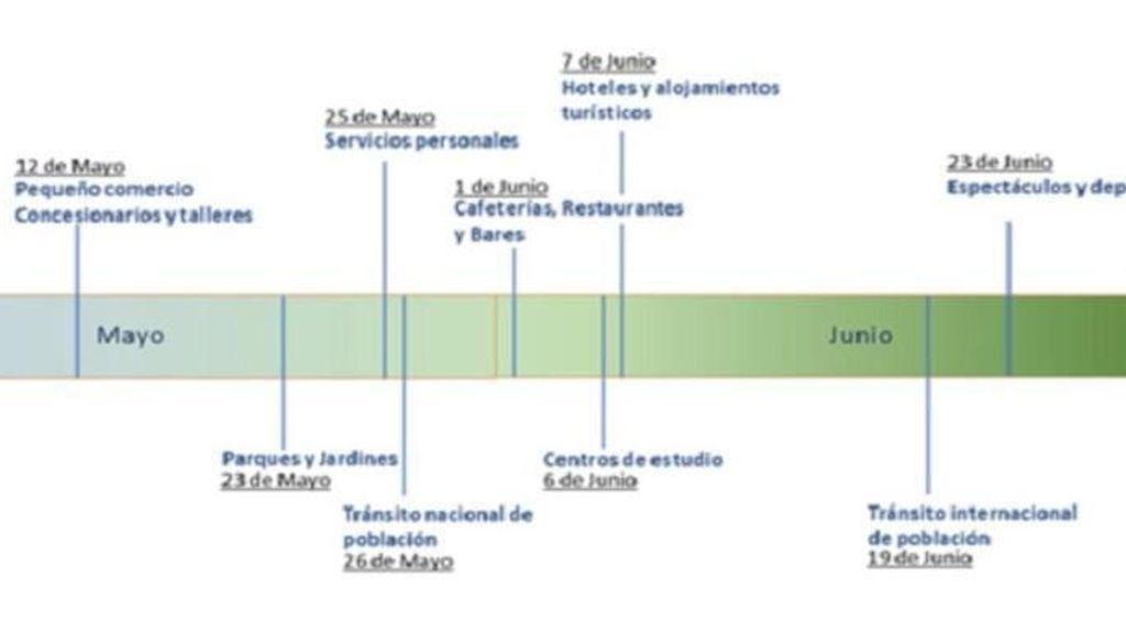 Diagrama de un falso calendario de reapertura
