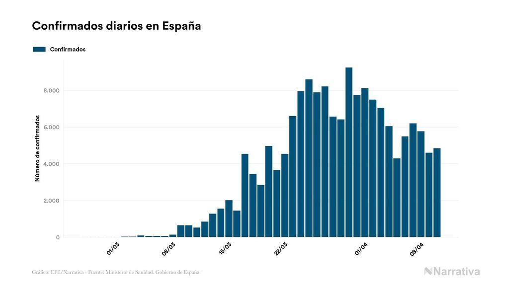 Evolución de casos confirmados diarios por Coronavirus en España
