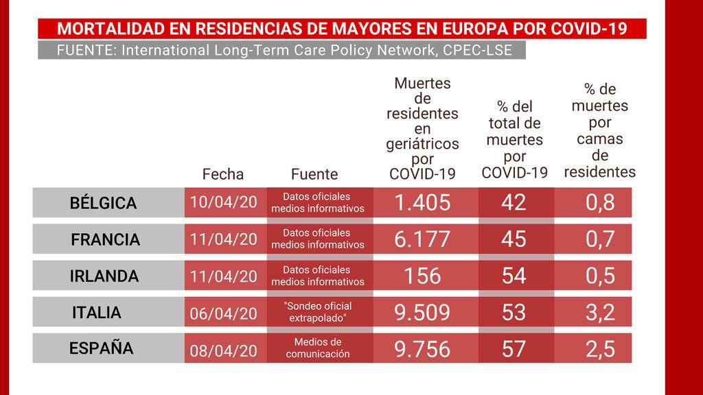Mortalidad en residencias de mayores en Europa por Covid-19