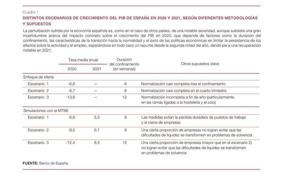 Previsiones  Banco de España