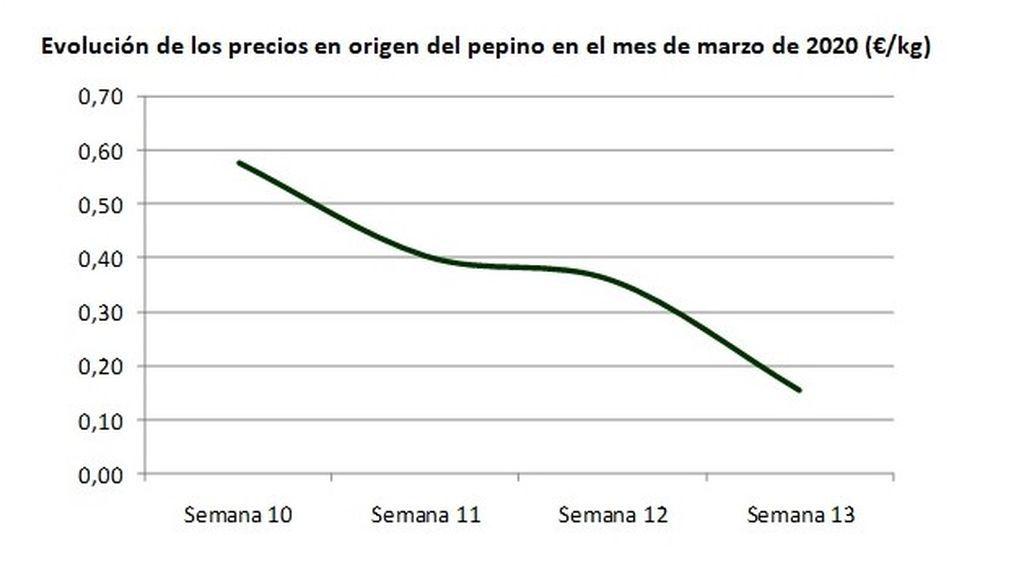 Evolución de los precios en origen del pepino en el mes de marzo