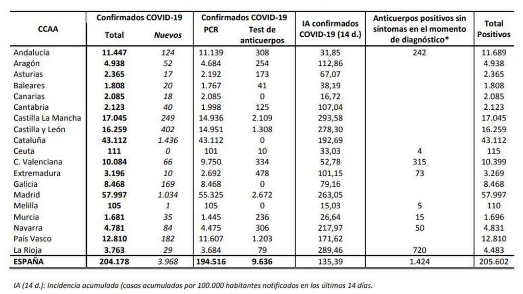 Datos del coronavirus en España por comunidades (Datos de Sanidad)