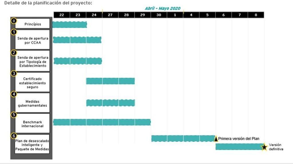 Calendario de reapertura de la hostelería