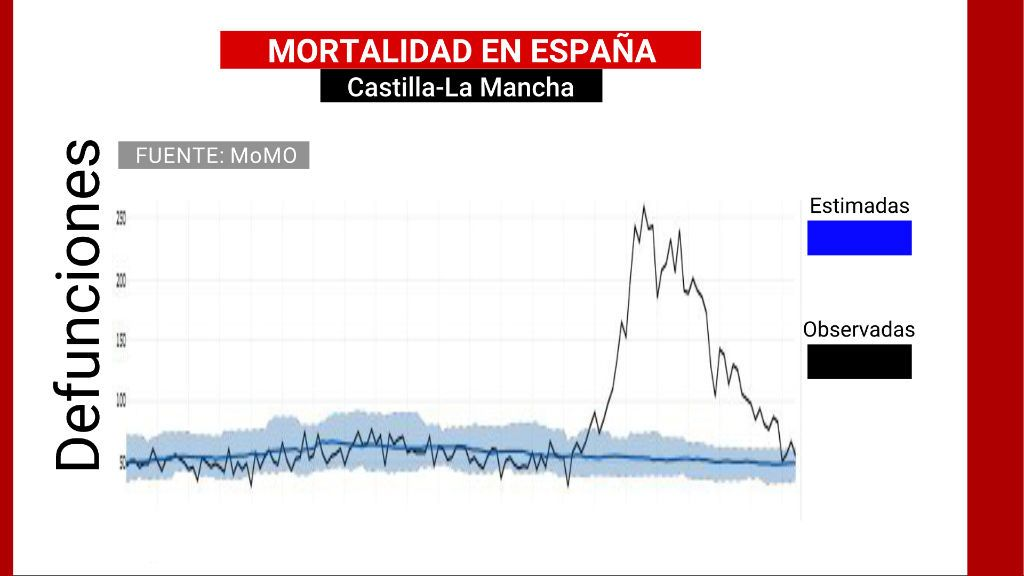 Mortalidad en Castilla La Mancha