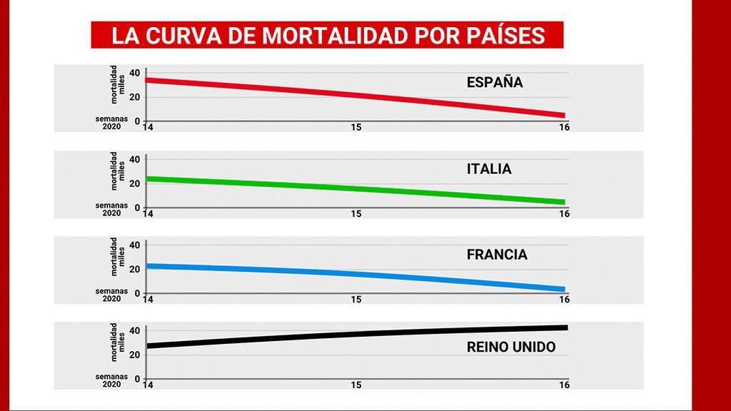 La curva de mortalidad por países