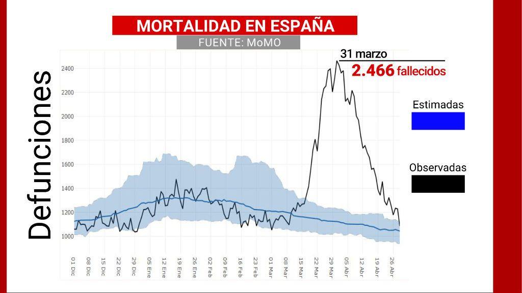 Mortalidad España