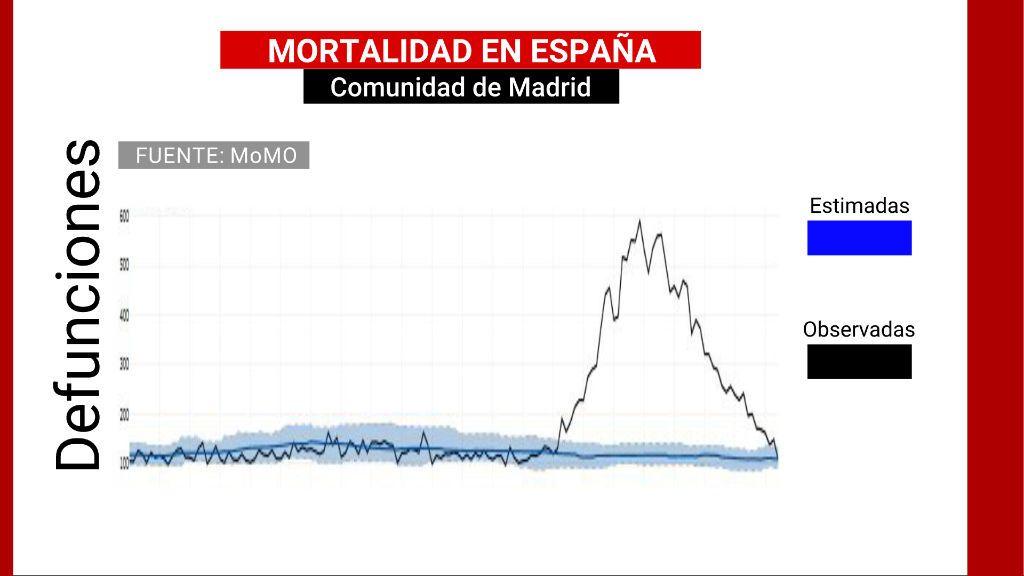 Mortalidad en Madrid