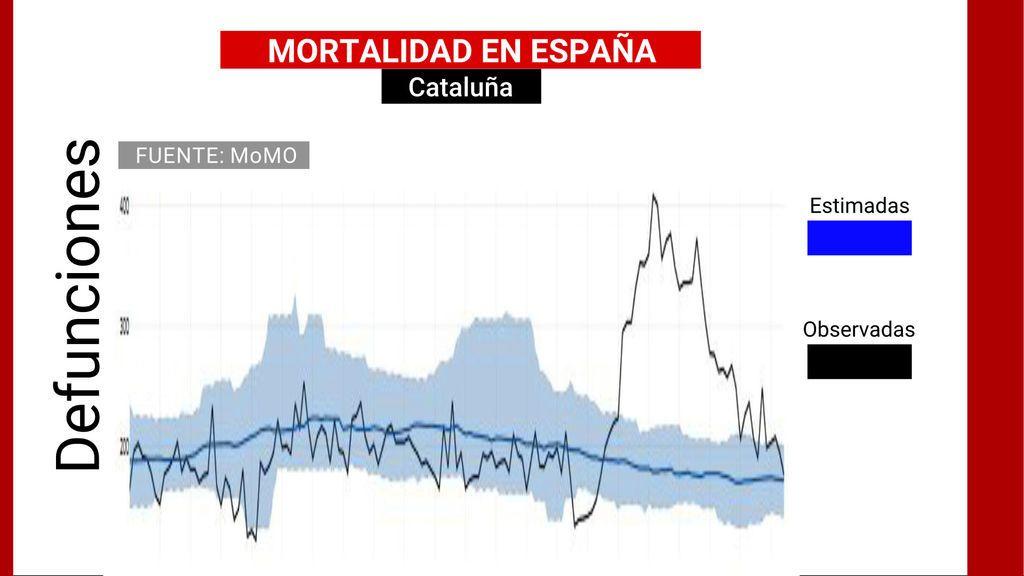 Mortalidad en Cataluña