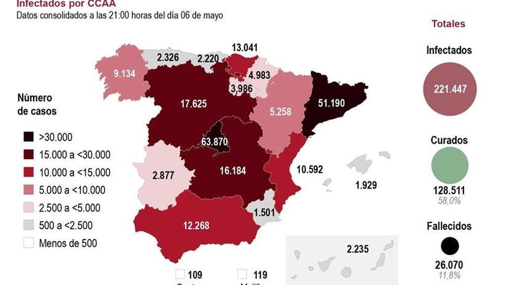 España líder de Europa en contagios, que suben, aunque los muertos bajan a  213