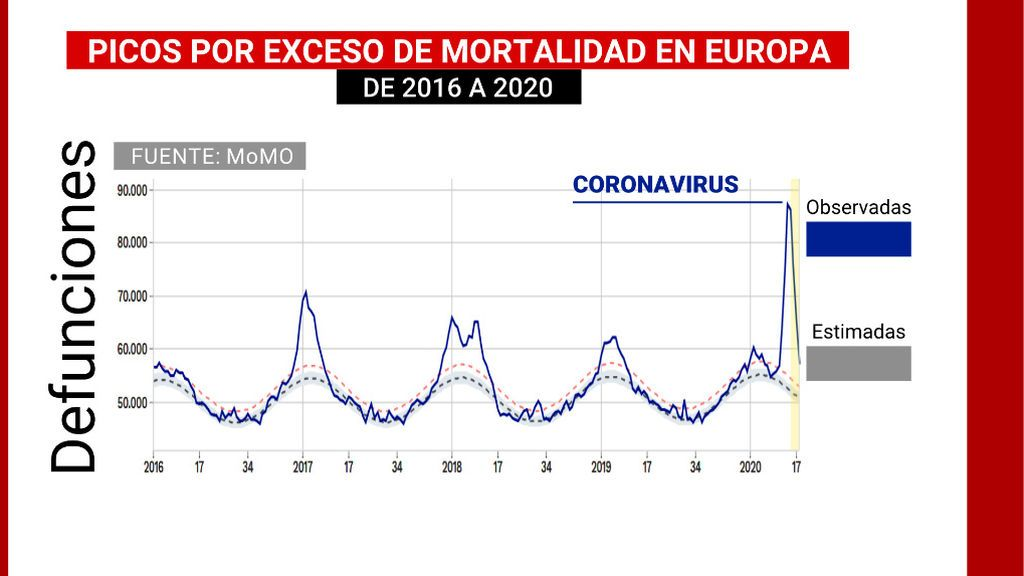 PICOS_EXCESO_MORTALIDAD