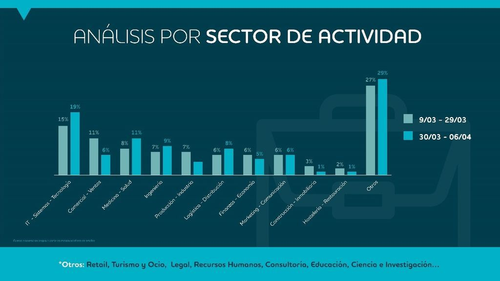 Análisis por sector de actividad