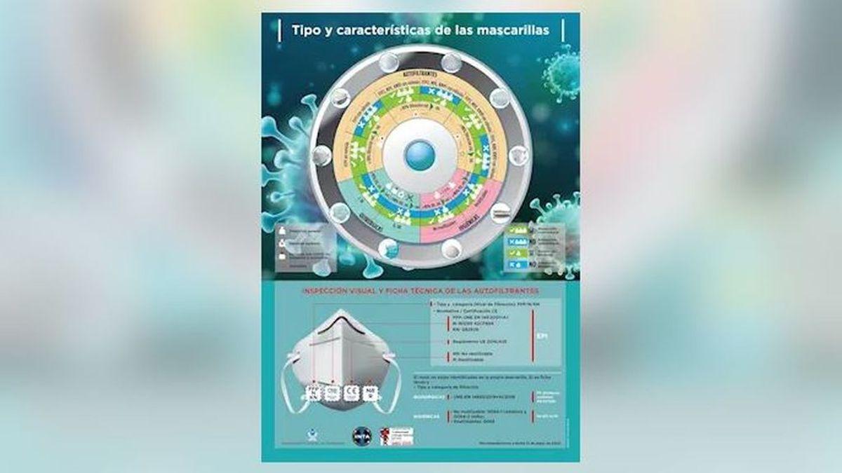 Distribuyen a los sanitarios una infografía sobre el tipo y las características de las mascarillas