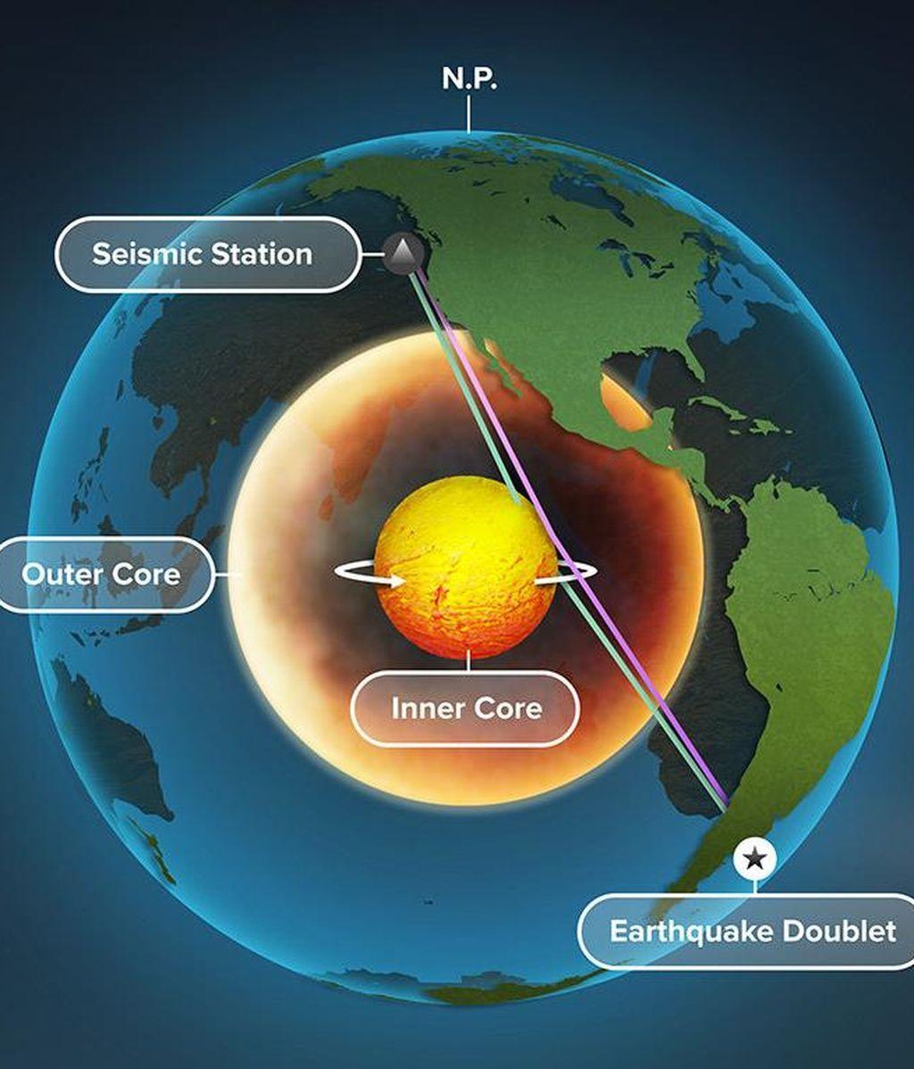 El núcleo interno de la Tierra está girando según revelan las señales sísmicas
