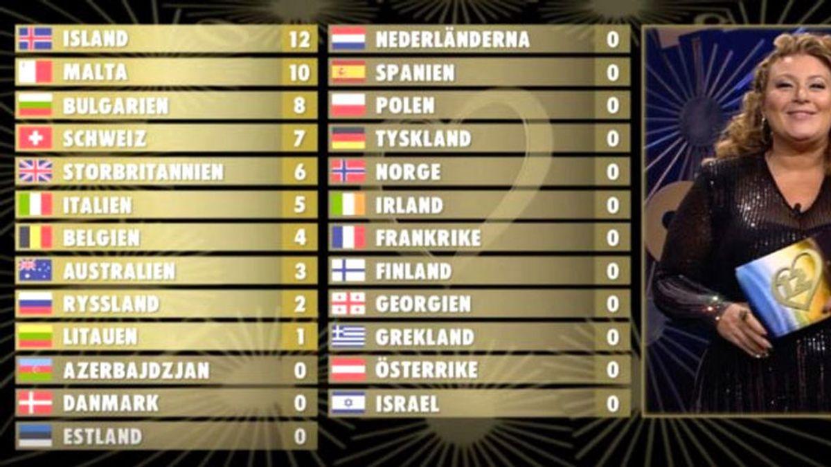 Islandia gana Eurovisión 2020 y España se va con '0 points' en el festival alternativo