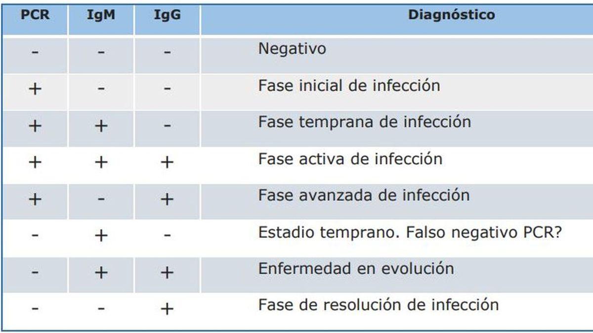 El gráfico que explica qué detecta cada test en cada fase del Covid-19