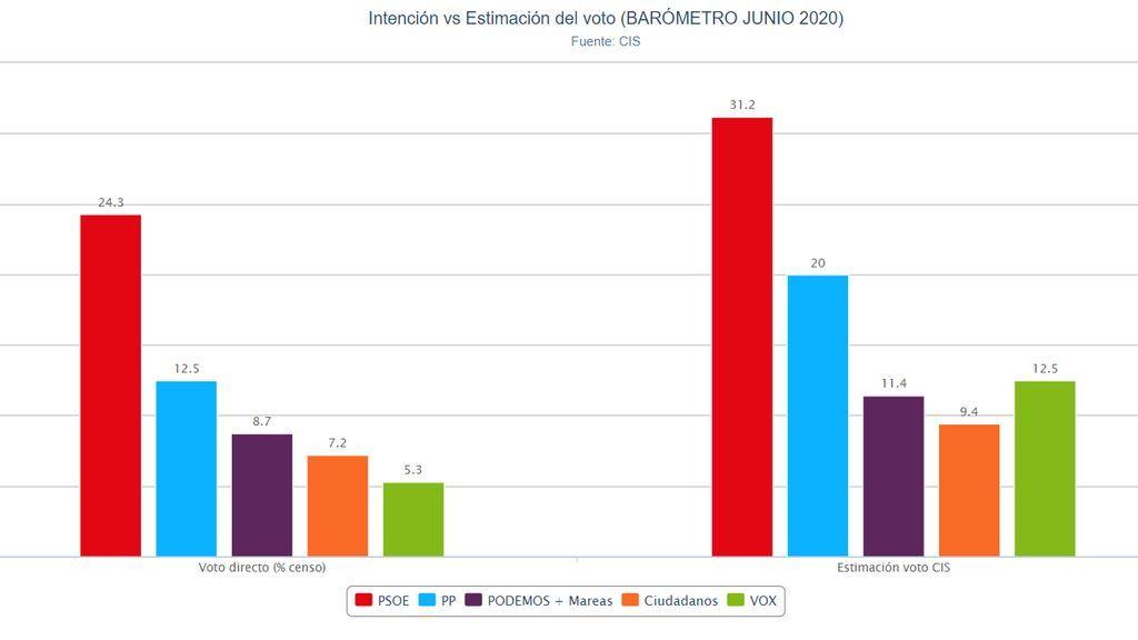 El PSOE lograría un 31,2% de los votos mientras que el PP se mantendría en el 20%