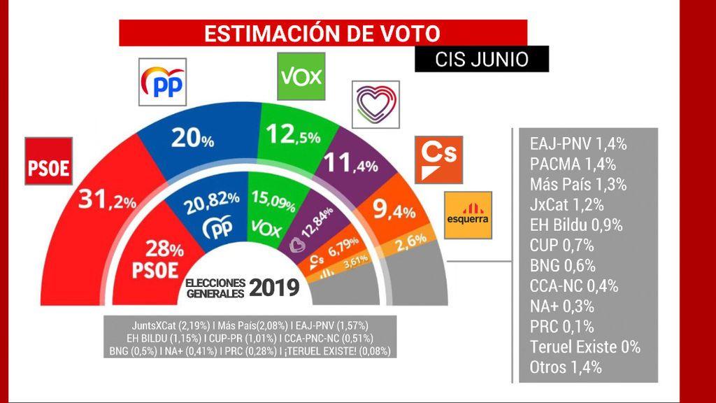 El CIS de Tezanos otorga una ventaja de más de once puntos del PSOE sobre el PP