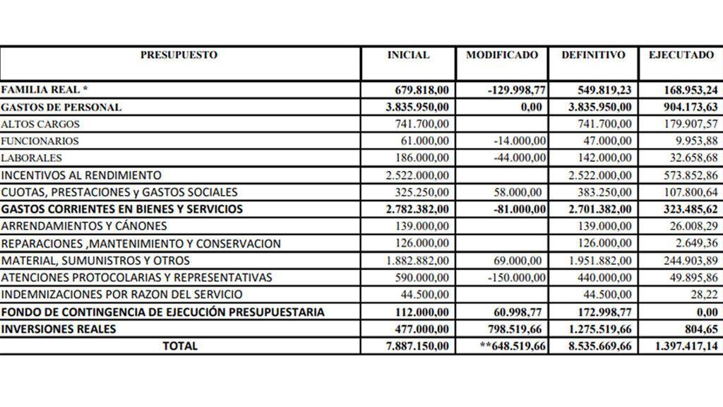 Estado de liquidación del presupuesto de Zarzuela a 31 de marzo de 2020