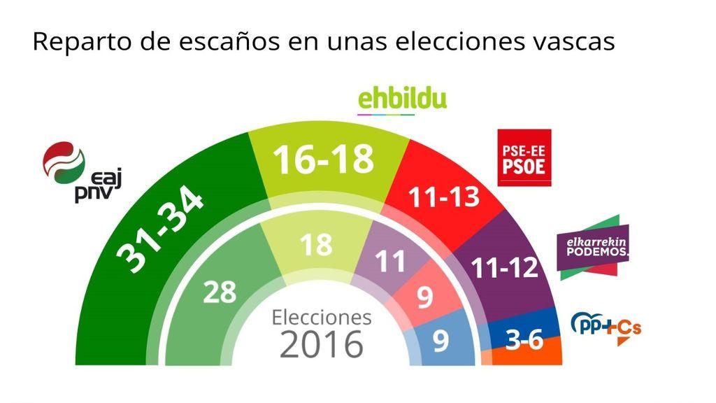 CIS Euskadi: el PNV amplía su mayoria, el PP puede perder dos tercios tras la coalición con Cs, y Vox no entra