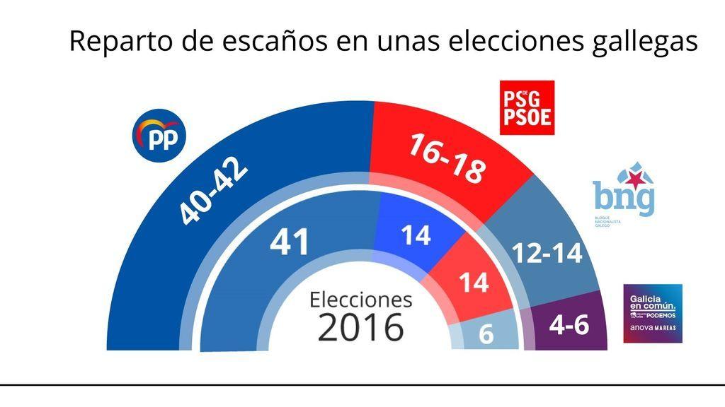 Feijóo revalidaría su cuarta mayoría absoluta y gobernaría cómodamente en Galicia según el CIS de Tezanos