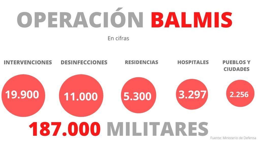 OPERACIÓN BALMIS (2)
