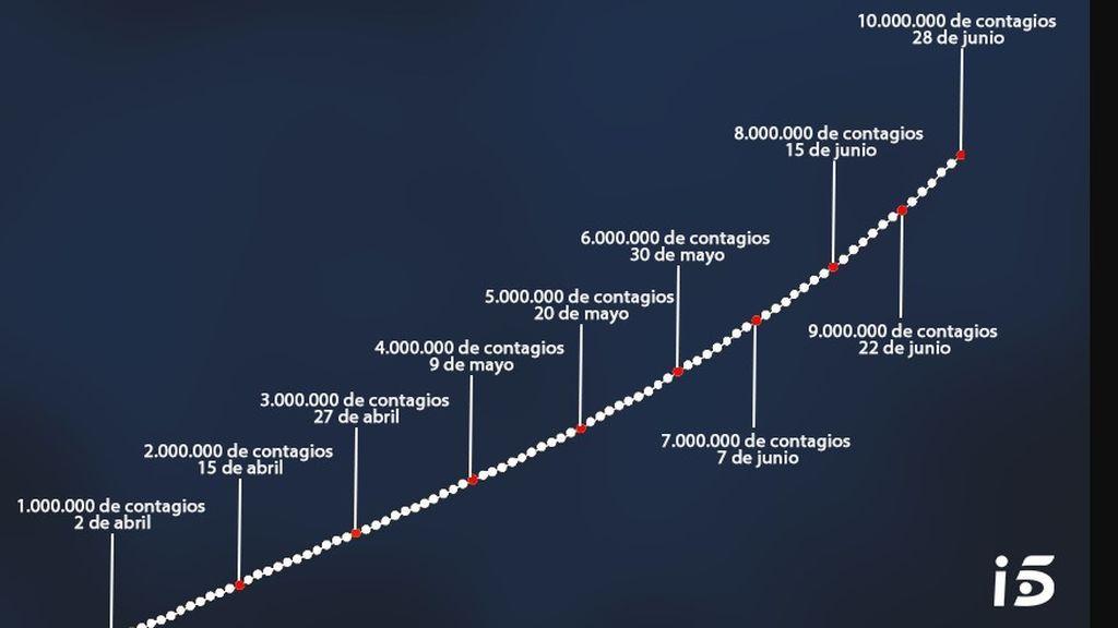 Evolución del coronavirus en el mundo
