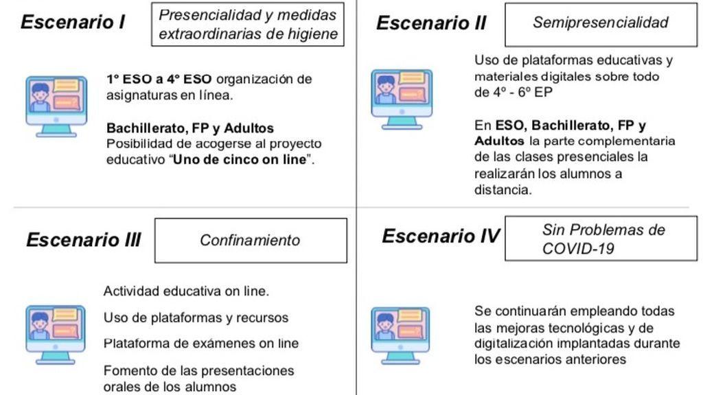 Los escenarios educativos en Madrid