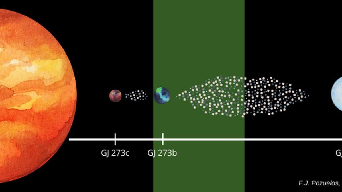 En busca de vida extraterrestre: físicos de la Universidad de Granada hallan un 'sistema solar' que podría albergar trazas de vida